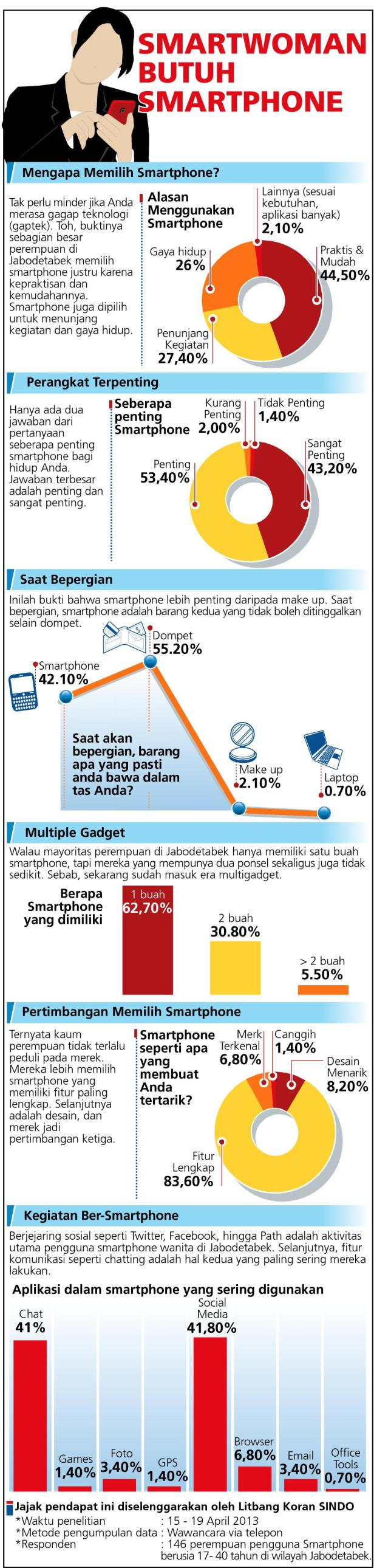 smartphone  Budhi Christianto
