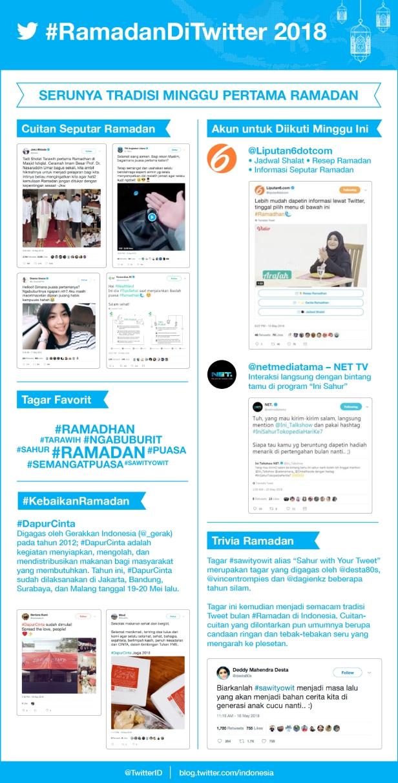 #RamadanDiTwitter - Infografis - minggu 1.jpg