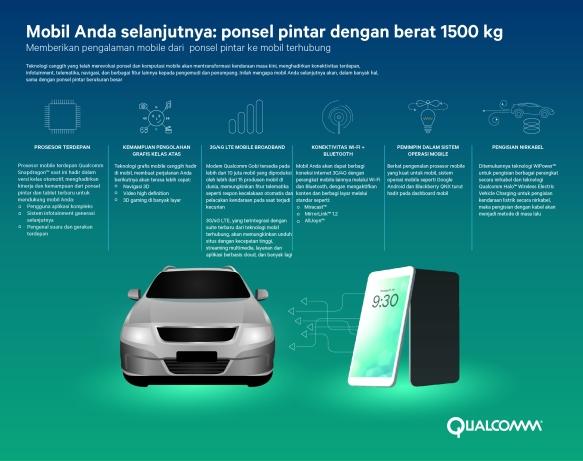 Qualcomm_Mobil Anda Selanjutnya Ponsel Pintar dengan Berat 1500 kg