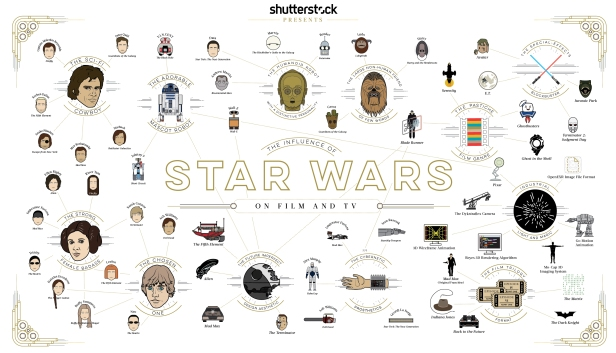 The-Influence-of-Star-Wars-EN