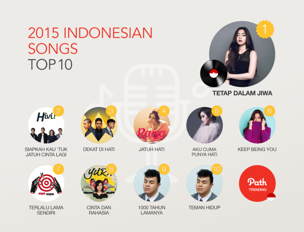 2015_trending report_ID_01Indonesian Songs