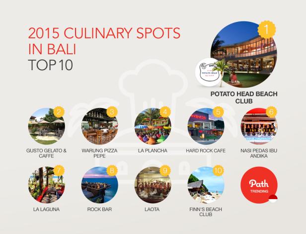2015_trending report_ID_03Culinary Spots in Bali