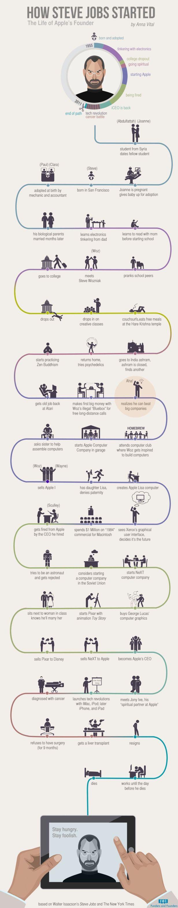 Infographs 3