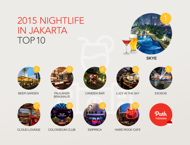 2015_trending report_ID_05Nightlife in JKT
