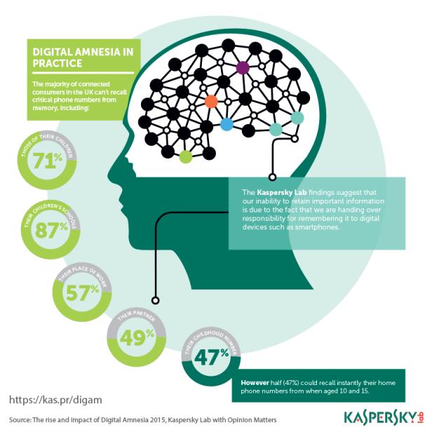 Kaspersky_Digital Amnesia_Infographic_ENG