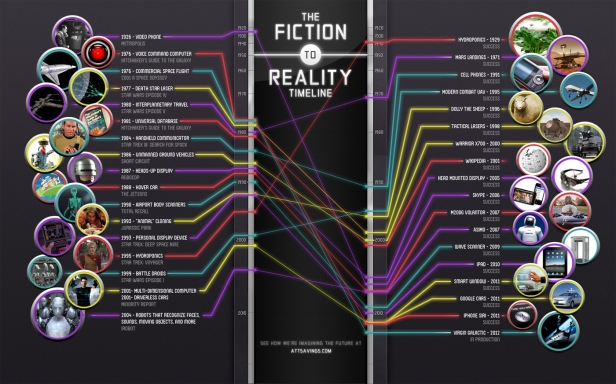 the-fiction-to-reality-timeline_5029152e36b80