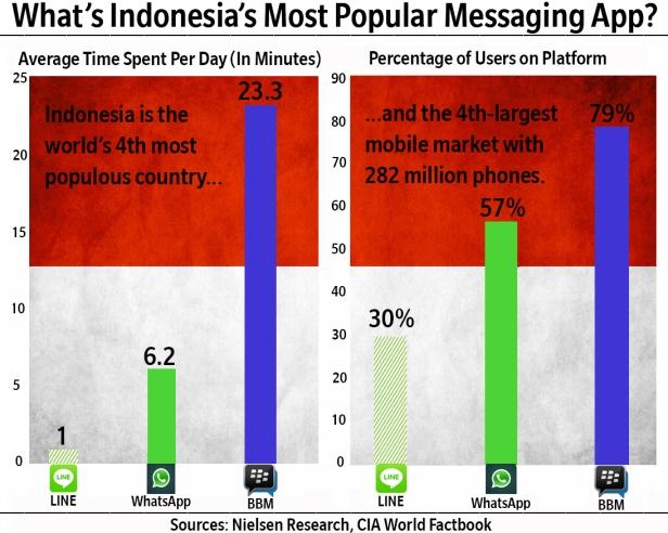 social-messaging-nielsen-indonesia-bbm-2